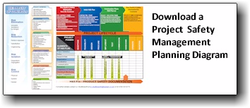 Download a Project Safety Management Planning Diagram